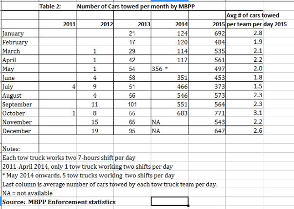 tow truck statistics
